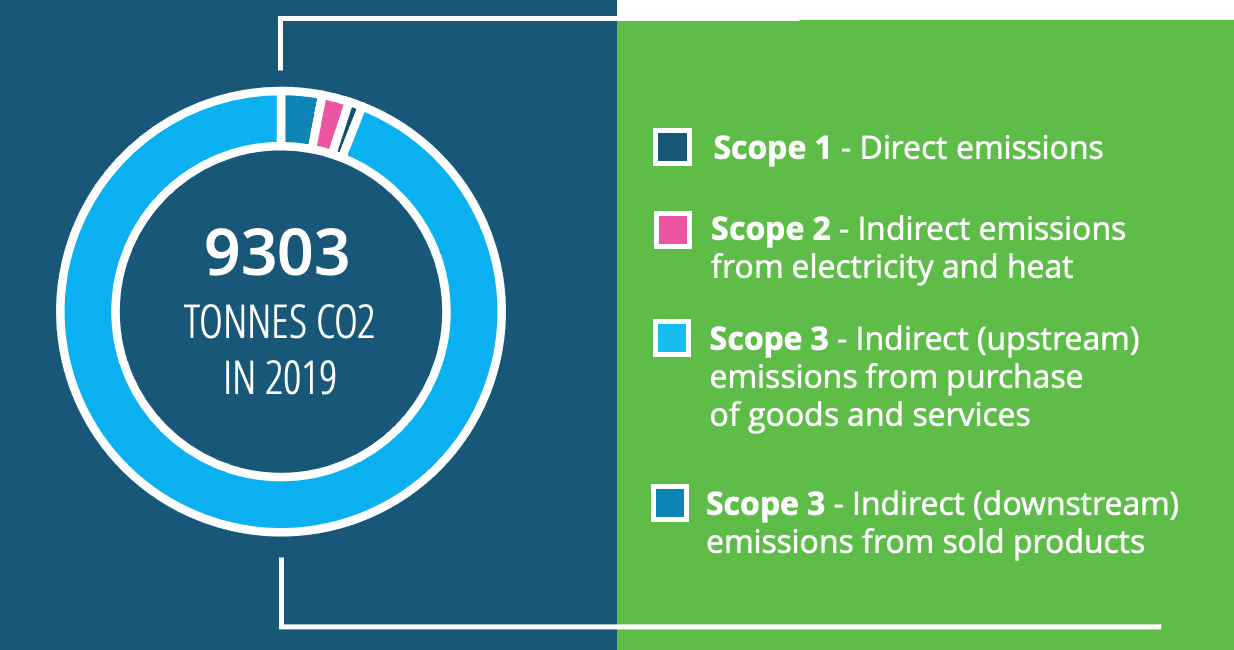 Data Respons emissions in 2019.